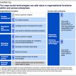 Source: McKinsey Global Institute: The social economy: Unlocking value and productivity through social technologies