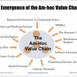 AmHocValue Chain